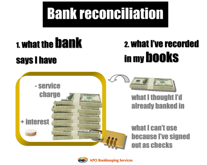 Why Reconcile Accounts