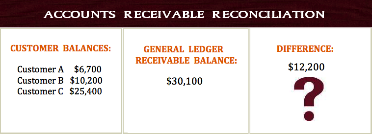 Accounts Receivable Reconciliation