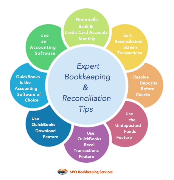 Expert Bookkeeping & Reconciliation tips